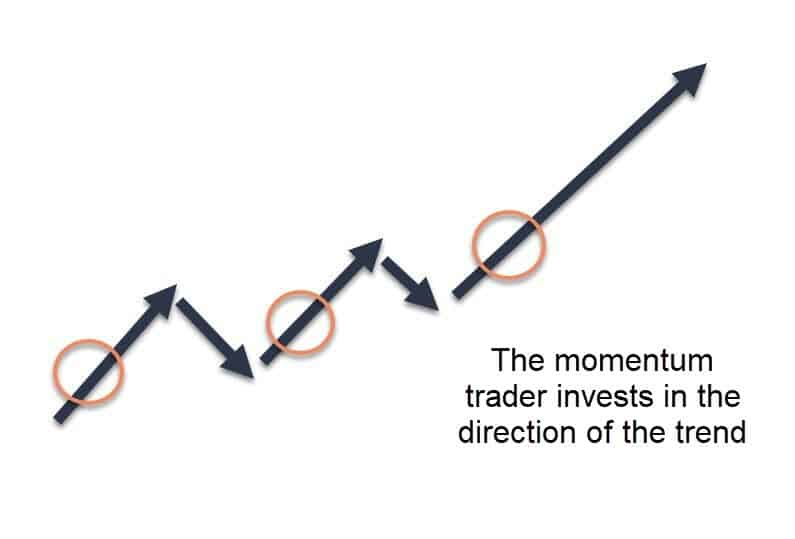 Momentum day trader