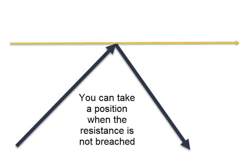 Pivot resistance not breached