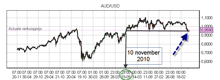AUD USD weekly1