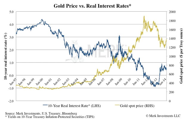 Interest and gold price
