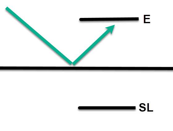 bounce trading level