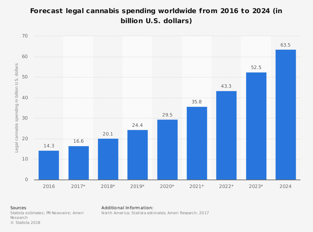 growth marijuana market