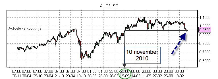 weekly chart AUD USD