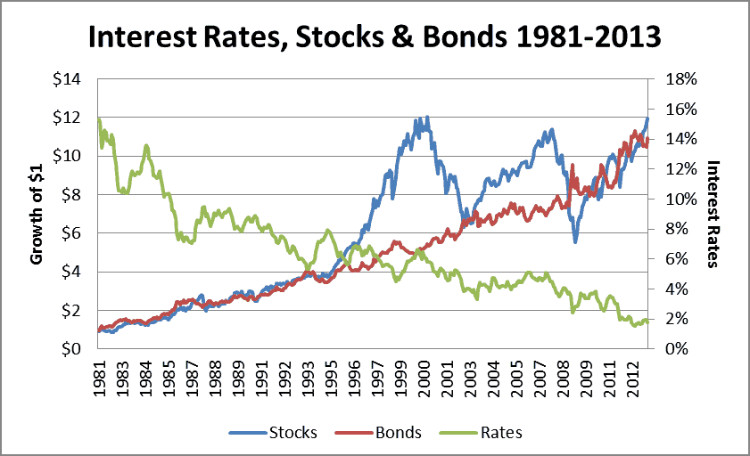 interest and bond prices